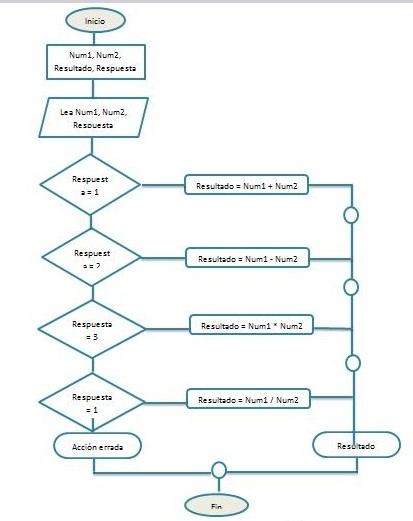 D operaciones matematicas portafolio del aprendiz diagrama de flujo anuncios ccuart Image collections